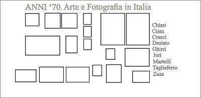 ANNI '70. Arte e fotografia in Italia